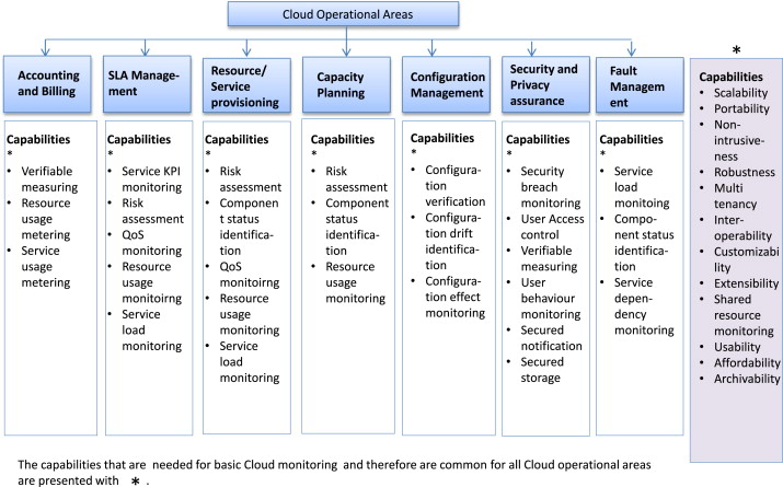 A survey of Cloud monitoring tools: Taxonomy, capabilities and