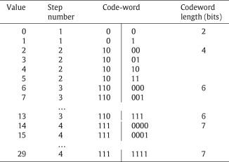 A general purpose lossless data compression method for GPU