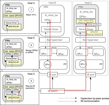 Early experiences with live migration of SR-IOV enabled