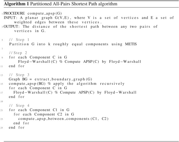All-Pairs Shortest Path algorithms for planar graph for GPU