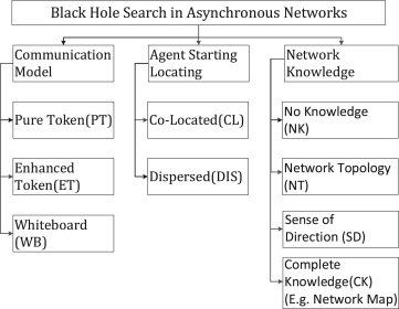 Black hole search in computer networks: State-of-the-art