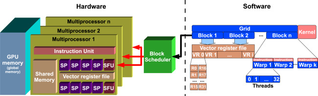 A software scheduling solution to avoid corrupted units on GPUs
