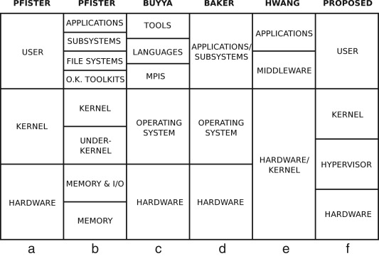 Single system image: A survey - ScienceDirect