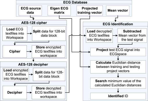 ECG encryption and identification based security solution on the