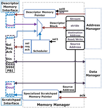 A novel hardware support for heterogeneous multi-core memory system