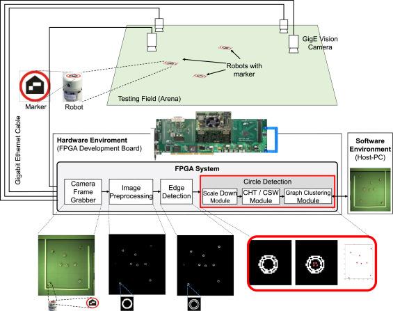 FPGA-based multi-robot tracking - ScienceDirect