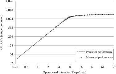A quantitative roofline model for GPU kernel performance estimation
