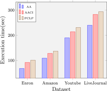A scalable method for link prediction in large real world