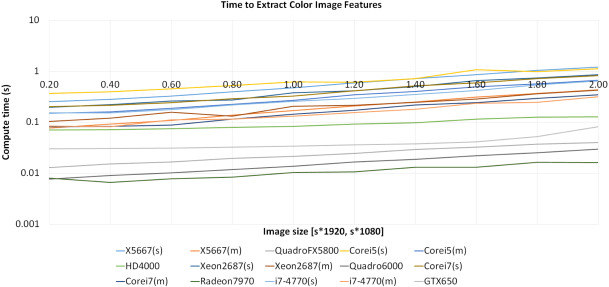 An OpenCL framework for high performance extraction of image