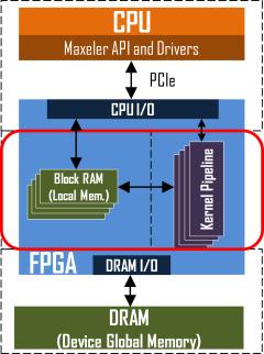 FPGA design space exploration for scientific HPC
