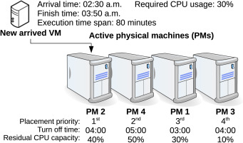 Approaches for optimizing virtual machine placement and migration in