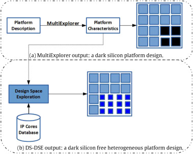 Dark-Silicon Aware Design Space Exploration - ScienceDirect