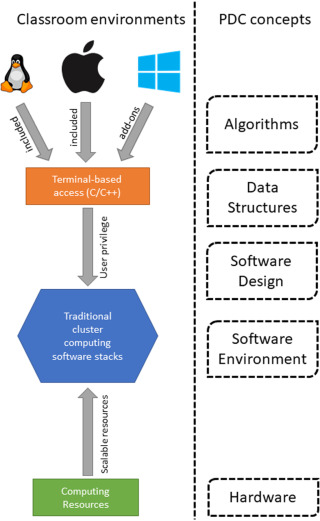 Unifying computing resources and access interface to support