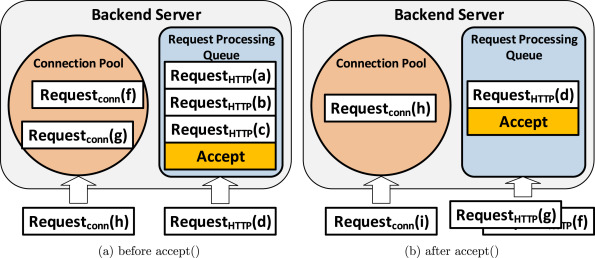 Understanding the latency distribution of cloud object storage