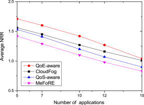 Quality of Experience (QoE)-aware placement of applications