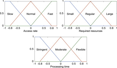 Quality of Experience (QoE)-aware placement of applications in Fog