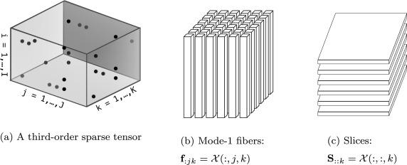 Optimizing sparse tensor times matrix on GPUs - ScienceDirect