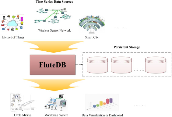 FluteDB: An efficient and scalable in-memory time series