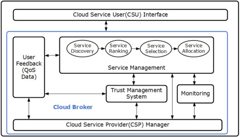 Brokering in interconnected cloud computing environments: A