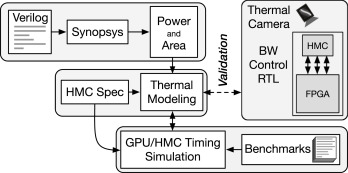Thermal-aware processing-in-memory instruction offloading