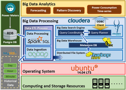 On construction of a big data warehouse accessing platform