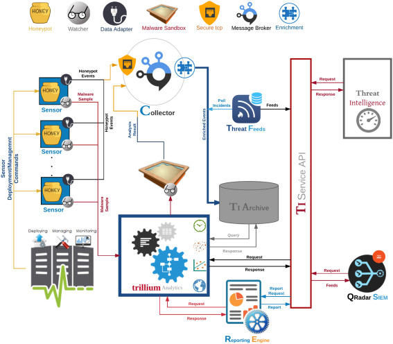 Towards augmented proactive cyberthreat intelligence - ScienceDirect