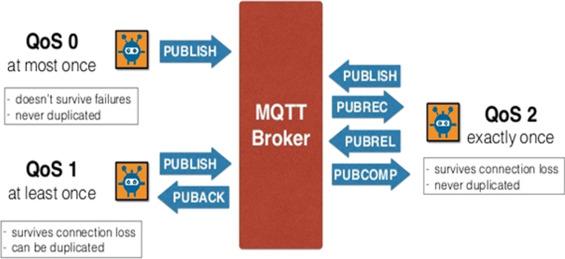Publish/subscribe based multi-tier edge computational model