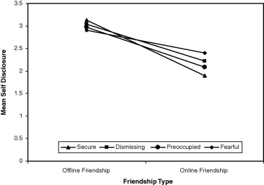 Exploring similarities and differences between online and