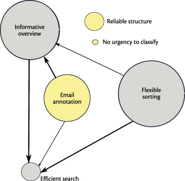 Dealing with My Emails': Latent user needs in email management