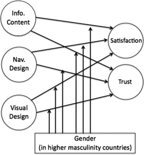 Website design in an international context: The role of gender in