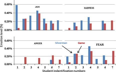 Designing videogames to improve students\' motivation - ScienceDirect