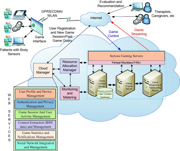 Evaluating the impact of a cloud-based serious game on obese