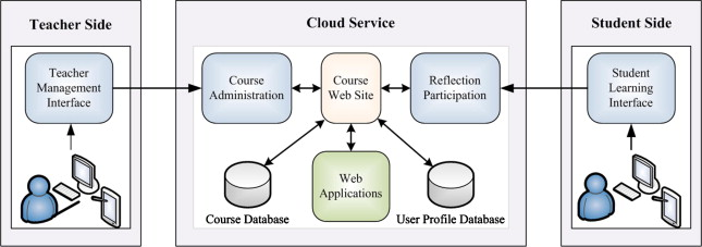 A Cloud Based Learning Environment For Developing Student Reflection