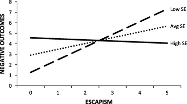 The moderating role of psychosocial well-being on the relationship