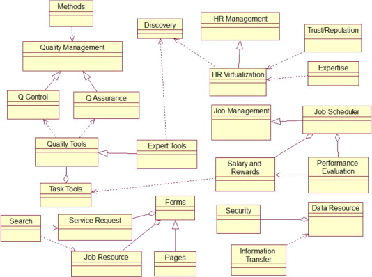 Expert cloud a cloud based framework to share the knowledge and class diagram of the expert cloud ccuart Gallery