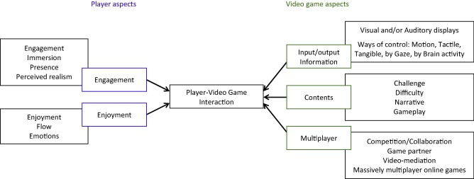 Playervideo game interaction a systematic review of current aspects of playervideo game interactions and their related concepts studied in the literature review each aspect colored frames is presented in a ccuart Choice Image