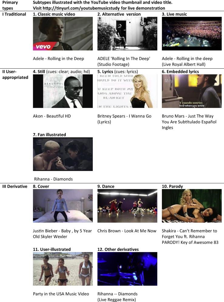Music on YouTube: User engagement with traditional, user