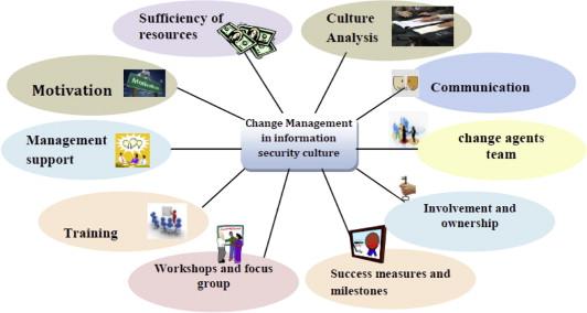 Design And Validation Of Information Security Culture Framework