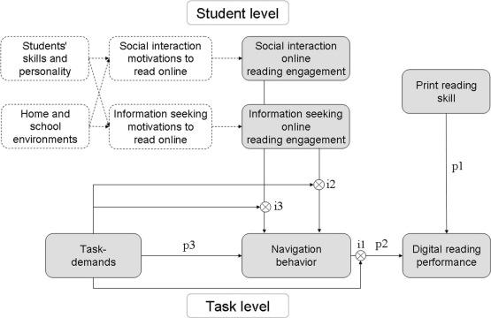 Skills Gaps For Online Reading Linked >> A Model Of Online Reading Engagement Linking Engagement