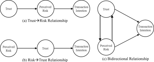 The Causal Relationship Between Risk And Trust In The Online Marketplace A Bidirectional Perspective Sciencedirect