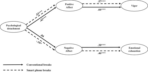 Effects of breaks on regaining vitality at work: An empirical