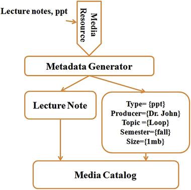 Collaborative e-learning systems using semantic data