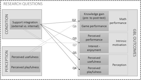 The effectiveness of a math game: The impact of integrating