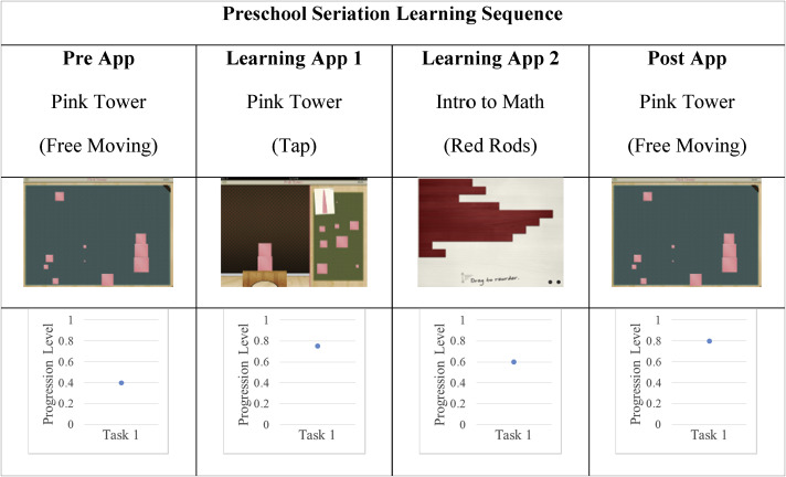 An Examination Of Childrens Learning Progression Shifts While Using