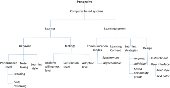 Role of personality in computer based learning - ScienceDirect