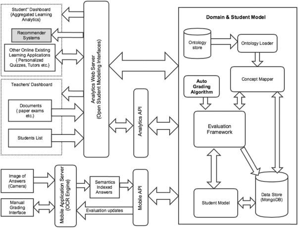 Enriching programming content semantics: An evaluation of visual