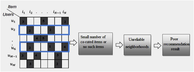 Improving the accuracy of collaborative filtering recommendations