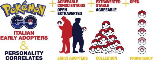 on sale 5715a 8e051 Early usage of Pokémon Go and its personality correlates ...