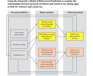 online dating technology effects on interpersonal relationships