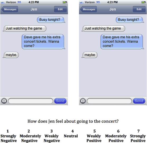 Punctuation in text messages may convey abruptness  Period